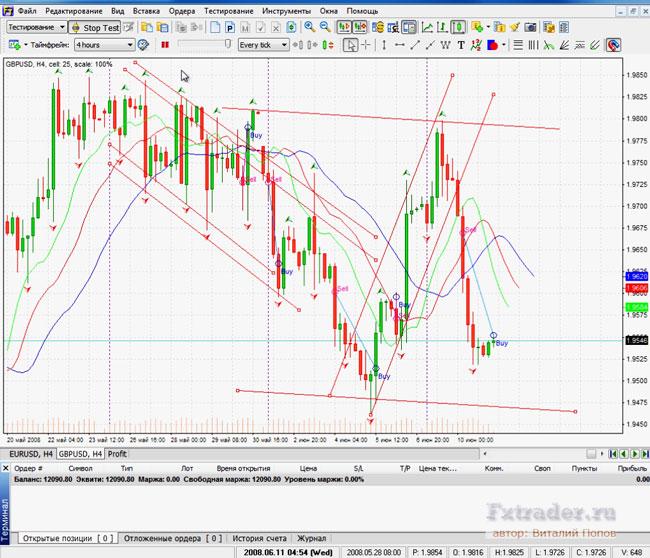 Живое тестирование форекс-методики Канальный Серфинг на валютной паре GBP/USD