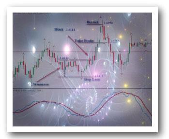 Стратегия торговли на Forex по Фракталу и ATR