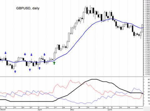 Индикатор ADX. Торговая стратегия